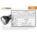 Таблица основных технических характеристик дальнобойного фонаря Acebeam T20